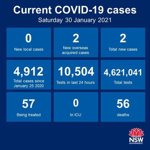 Happy to report that the good run continues: no new cases of community transmission anywhere in NSW for the 13th consecutive day. A reminder also that the