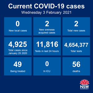 17 days in a row, no new cases of community transmission anywhere in NSW. Testing numbers were also up over the past day so that's good news as well. The Hunter-