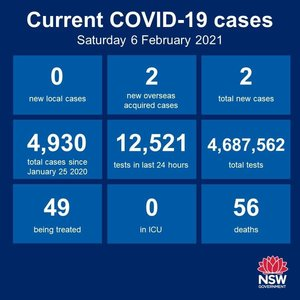 20 days in a row, no new cases of community transmission anywhere in NSW. Just the 2 new cases among the returned overseas travellers in quarantine. The Hunter-