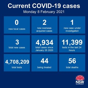 No new cases of community transmission anywhere in NSW for the 22nd consecutive day, and just the 2 new cases among the returned overseas travellers in quarantine
