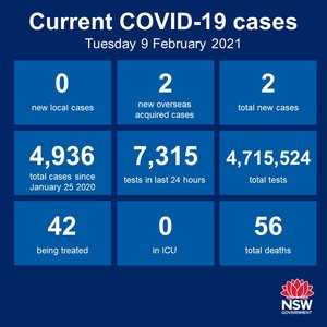 23 days in a row, no new cases of community transmission anywhere in NSW, and just the 2 new cases among the returned overseas travellers in quarantine. The Hunter