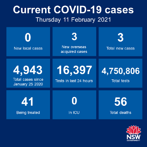 In good news, there's been no new case of community transmission recorded anywhere in NSW for the 25th consecutive day, and just 3 new cases have emerged
