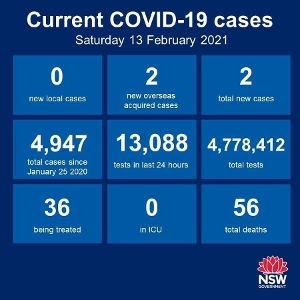No new cases of community transmission recorded anywhere in NSW for the 27th consecutive day, and just 2 new cases have emerged among the returned overseas