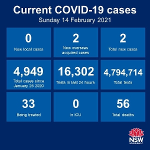 A new record for NSW today - no new cases of community transmission anywhere in the State for 28 consecutive days. Just 2 new cases among the returned overseas