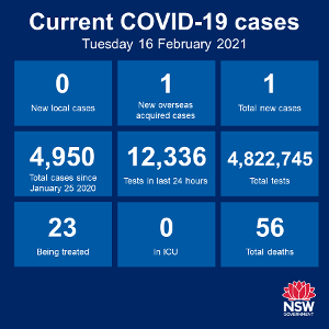 In some encouraging news, the number of Covid cases recorded globally has been dropping significantly in recent weeks. Case numbers reached over 850,000 a day