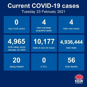 NSW recorded no new cases of community transmission again over the past 24 hours, making it 37 days in a row. There were 4 new cases among the returned