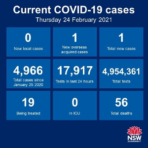 NSW recorded no new cases of community transmission again over the past 24 hours, making it 38 days in a row. Just the 1 new case among the returned overseas
