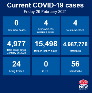 The good news rolls on (touch wood!) - no new cases of community transmission anywhere in NSW over the past 24 hours, and that's the 40th day in a row. There
