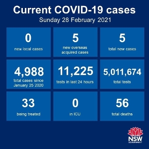 No new cases of community transmission anywhere in NSW over the past 24 hours, that's 42 consecutive days. There were 5 new cases among the returned overseas