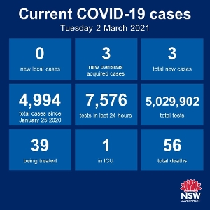 No new cases of community transmission anywhere in NSW for the 44th day in a row. There were 3 new cases among the returned overseas travellers. The Hunter Region