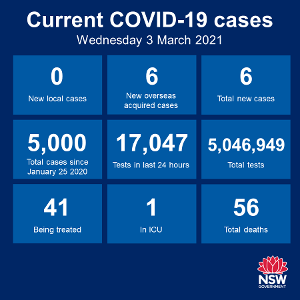 No new cases of community transmission anywhere in NSW for the 45th day in a row. There were 6 new cases among the returned overseas travellers in the past 24