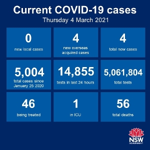 The news remains good - no new cases of community transmission anywhere in NSW for the 46th day in a row. There were 4 new cases among the returned overseas
