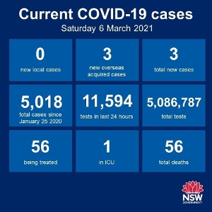 All things still good - no new cases of community transmission anywhere in NSW over the past 24 hours - that's 48 consecutive days. There were 3 new cases among