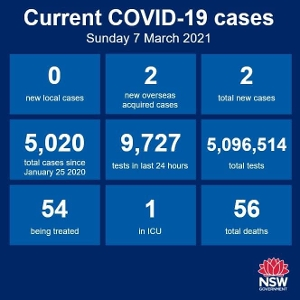 For the 49th consecutive day there were no new cases of community transmission anywhere in NSW. There were 2 new cases among the returned overseas travellers