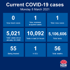Well done NSW! That's 50 consecutive days without a case of community transmission. Just the 1 new case among the returned overseas travellers in the past
