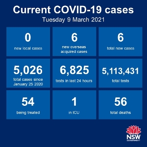 More than 89,000 vaccinations have so far been carried out in Australia. Of those, almost 22,000 have been given in NSW. A long way to go but we can expect to see